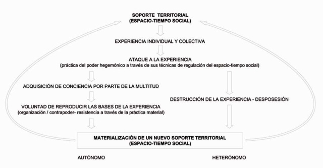 alvaro sevilla buitrago_modos sociales de territorializacion