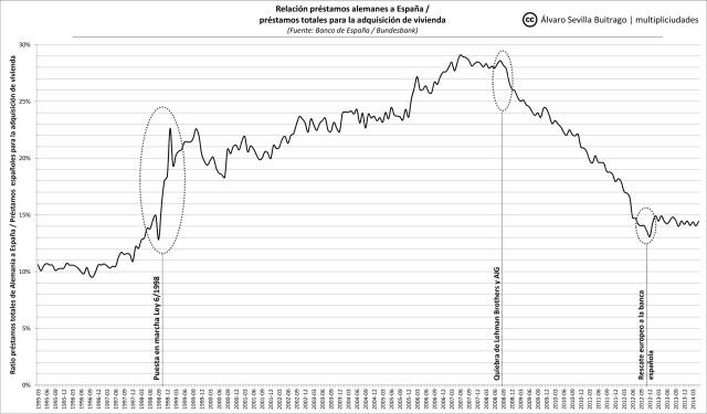 Inversión alemana vs prestamos viviendas_3.xlsx